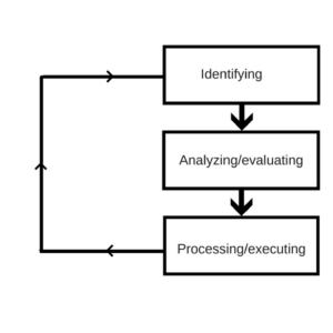 Managing risks in Software Testing
