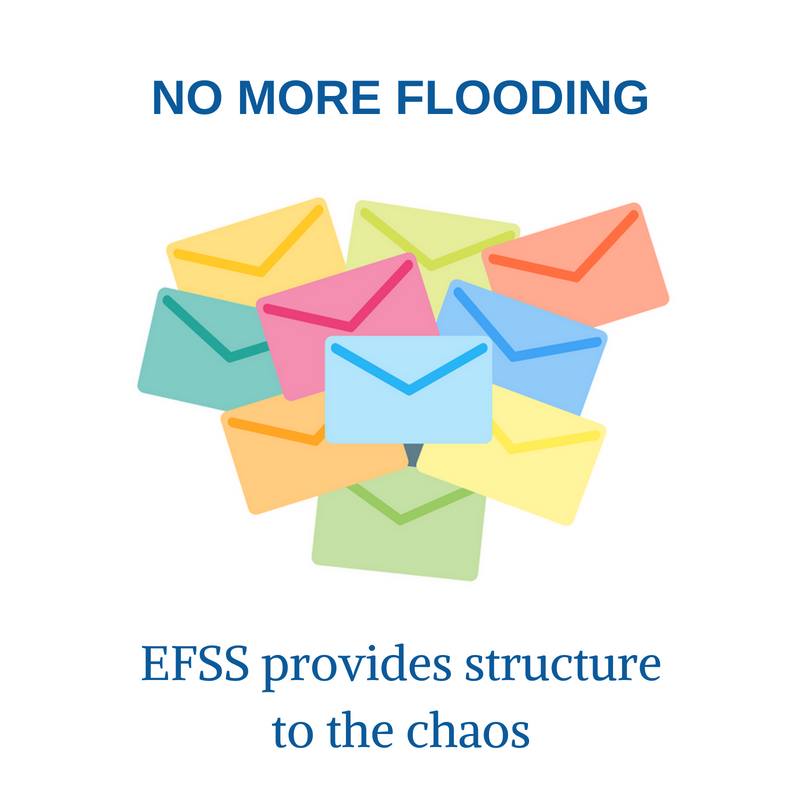 EFSS provides structure to the chaos