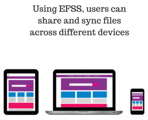 Using EFSS, users can share and sync files across different devices