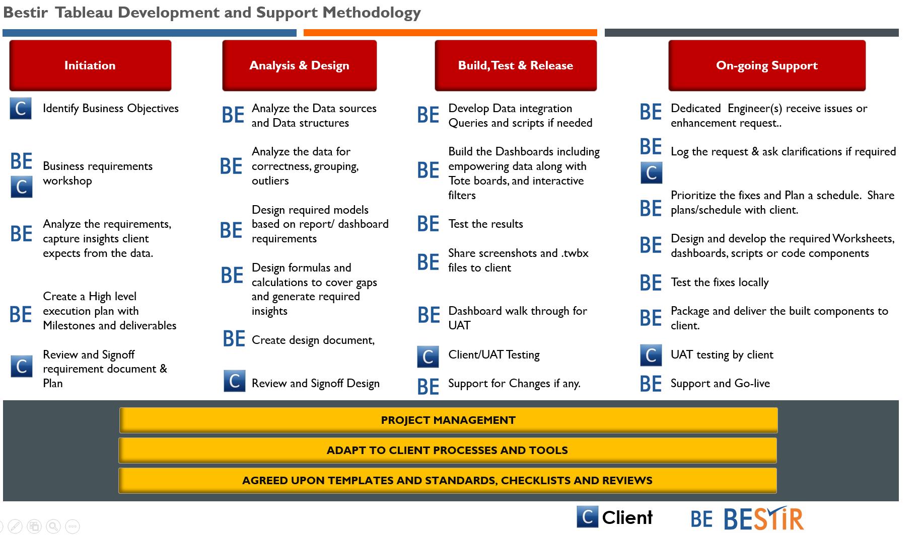 Bestir Tableau Development and Support Methodology.